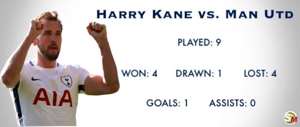 Kane vs. Man Utd